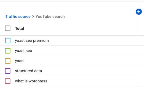 informe de búsqueda de YouTube en YouTube Analytics